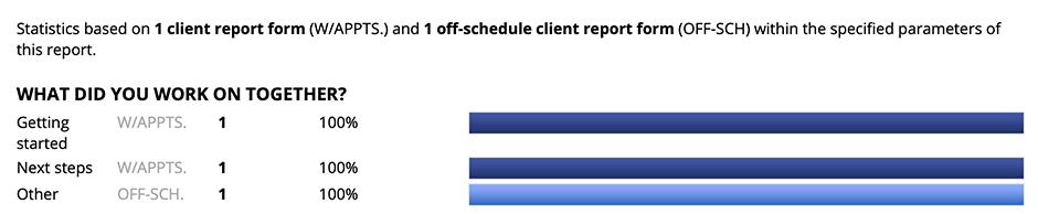 Off-Schedule versus On-Schedule Client Report Forms